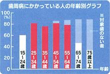 歯周病にかかっている人の年齢別グラフ